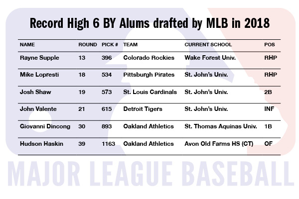 Record High Six BY Alums Drafted